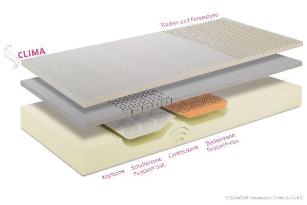 Sanapur Clima Matratze | Betten Prinz GmbH